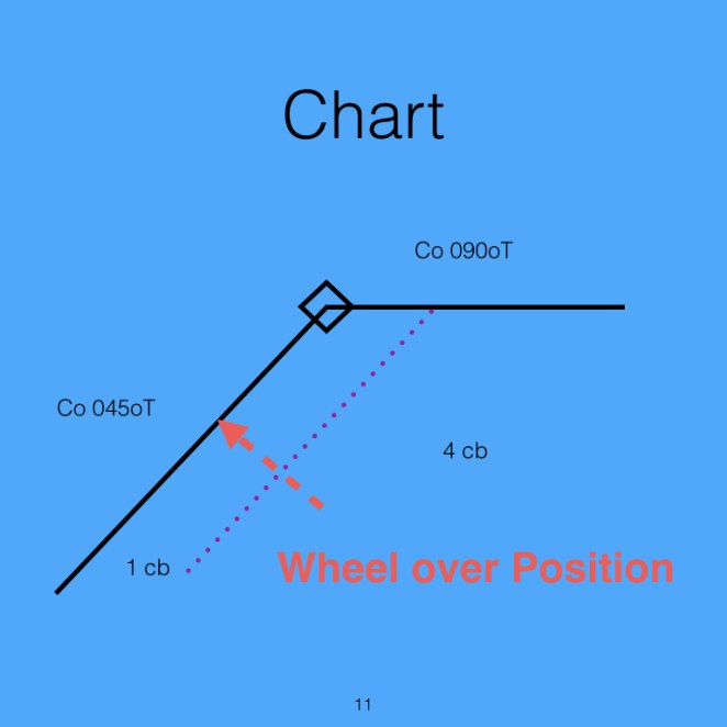 Wheel over position is found by taking a right angle to the point where advance ends and marking this on the initial course line.
