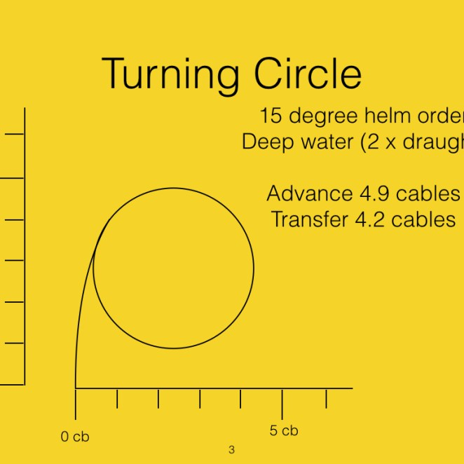This is the normal turning characteristic. 15 degrees helm and deep water. Depth of water is more than twice the draught.