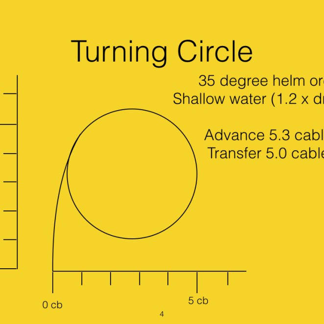 This now shows the tightest turn in shallow water.