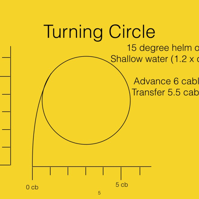 Finally a standard turn of 15 degrees helm in shallow water gives a larger turning circle.
