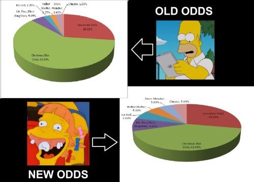 Wheel Odds