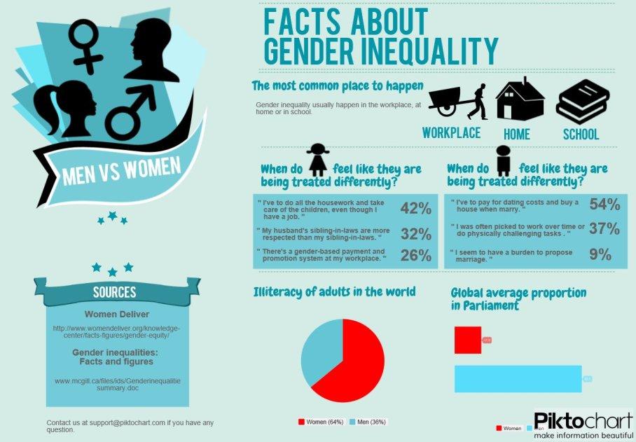 "Infographic On The Topic ""Gender Inequality"" Tsuiangelaaaaa"