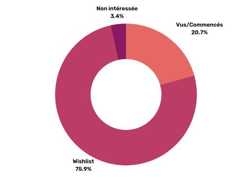 Diagramme représentant la répartition des drama selon l'intérêt