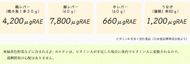 ビタミンA を多く含む食品(日本食品標準成分表より)