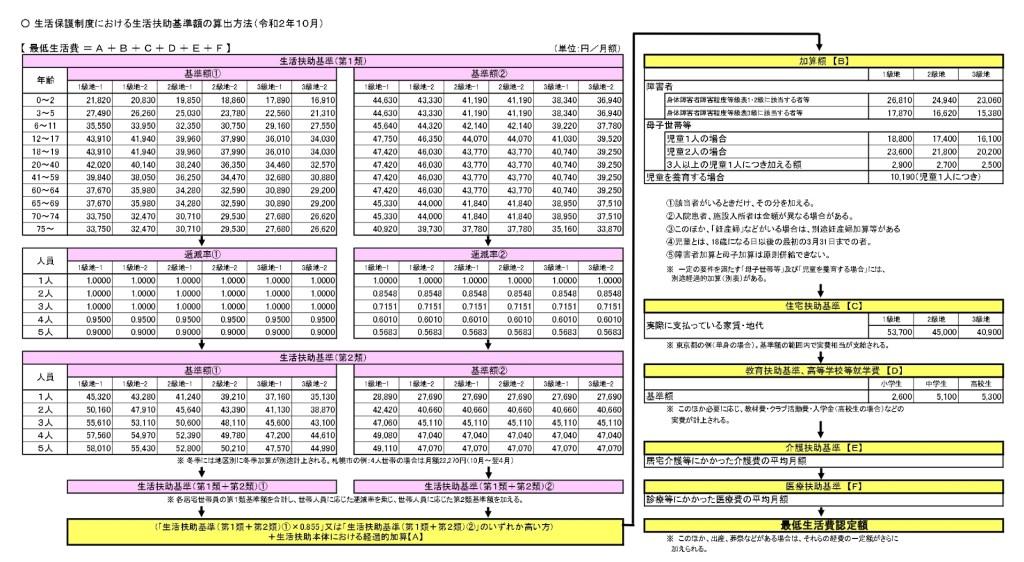 生活扶助基準額の算定方法