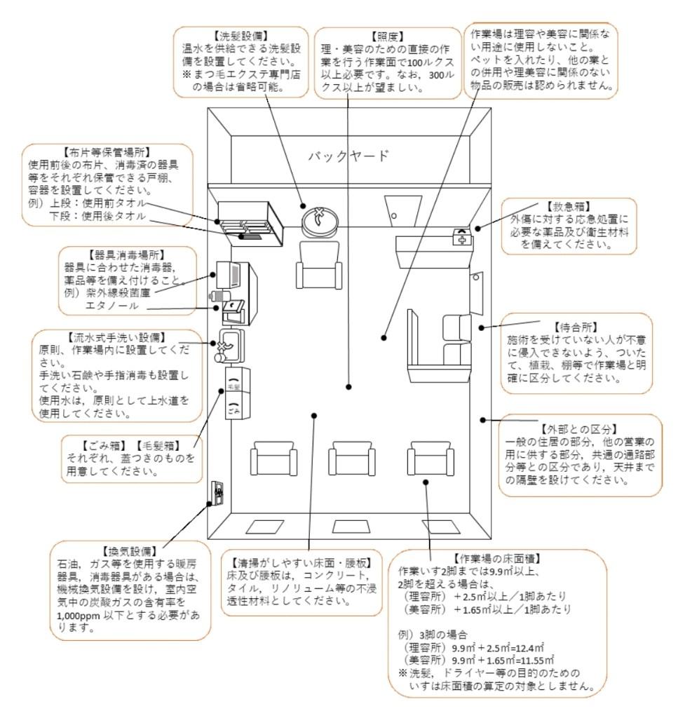 構造設備の基準
