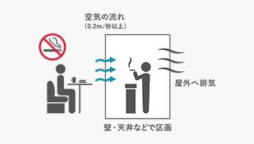 喫煙室の技術的基準