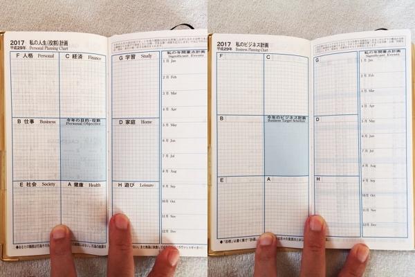 マンダラ手帳の内容 2017年の人生計画、ビジネス計画
