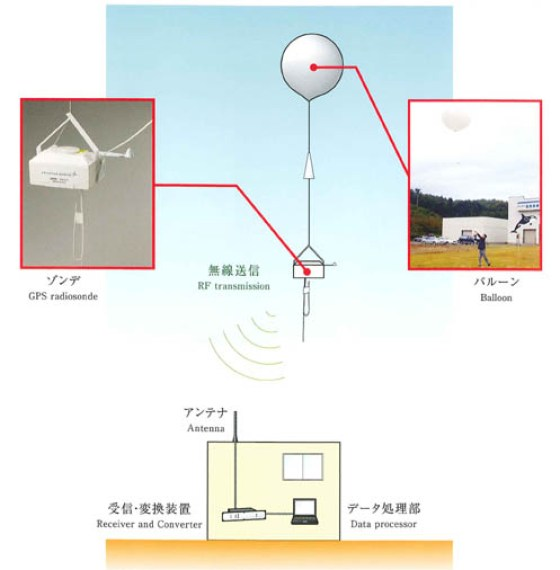GPSゾンデシステム
