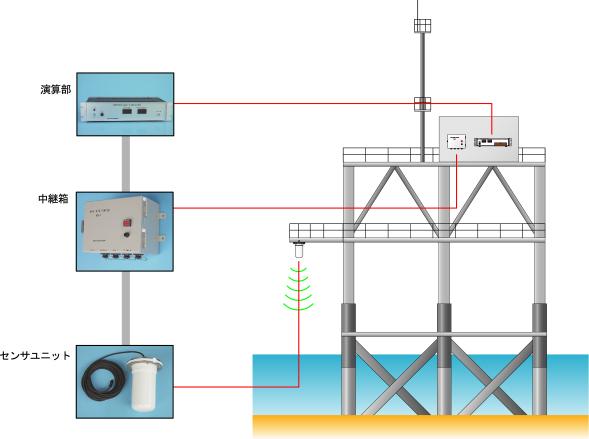 海洋タワー等の機器構成例