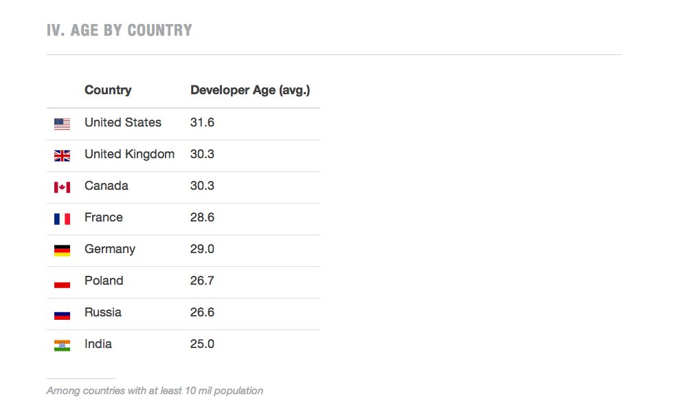 Programmers by country