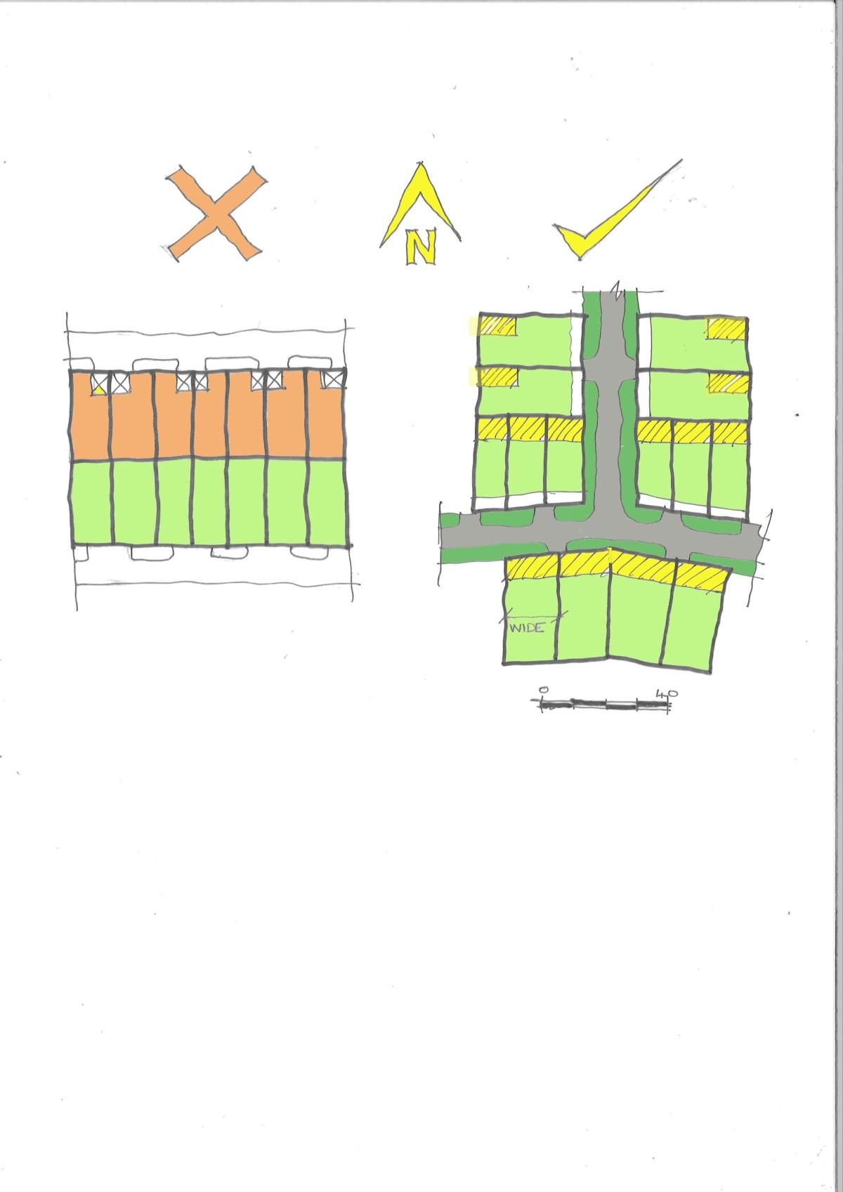 Good and bad block orientation