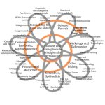 Ethische-Konzeptionelle-Prinzipien-Permakultur-Grafik