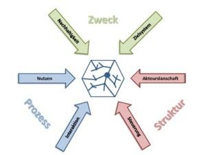 gwondinow_die-sechs-konstituierenden-dimensionen-eines-netzwerkes_2011