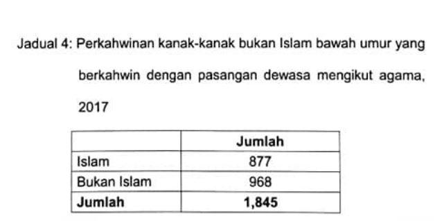 "Statistik: ""Non Muslim lebih ramai kahwin bawah umur dari Muslim"" - Wan Azizah"