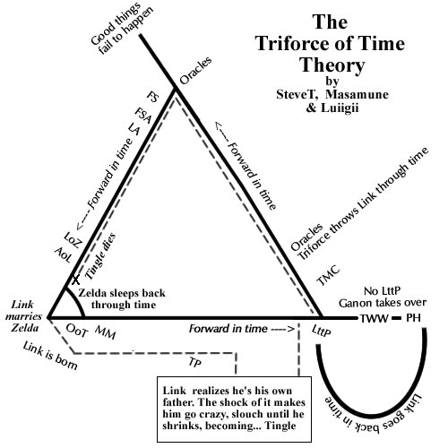 Triforce of Time Theory rev. 4