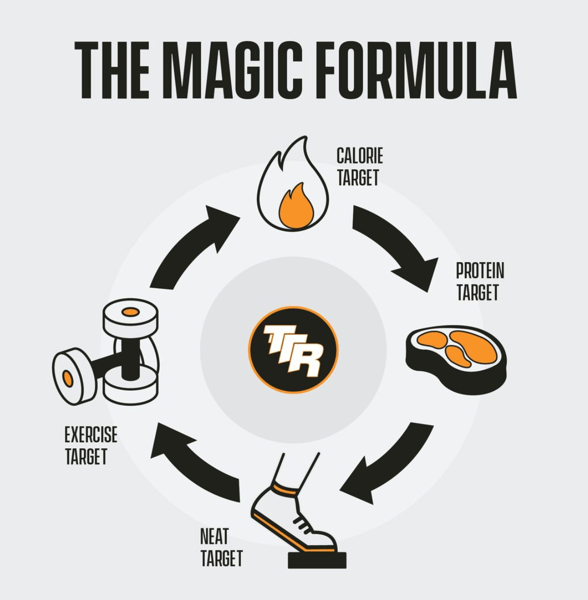 Magic Diet Formula for Working Out