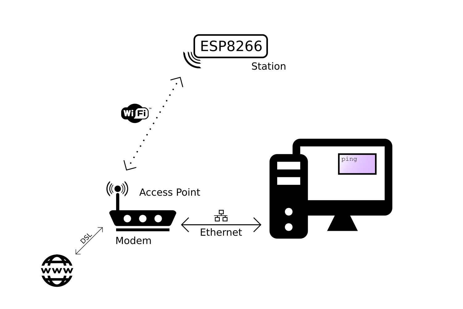 A Beginner's Guide to the ESP8266
