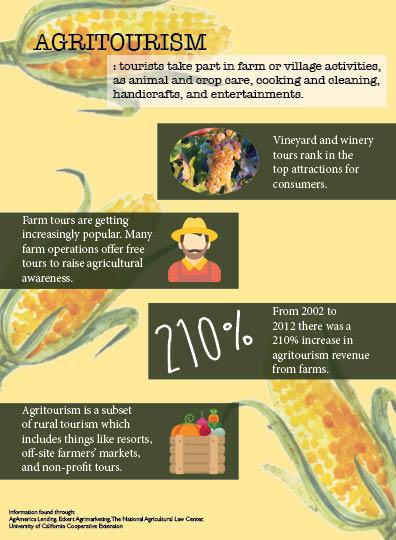 AgritourismInfographic