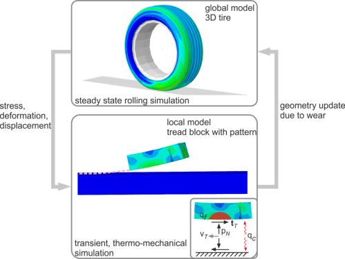 small resolution of modeling of friction wear interaction for improved tire durability prediction institute of structural analysis tu dresden
