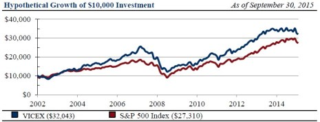 Comparativo Barrier Fund vs. S&P500