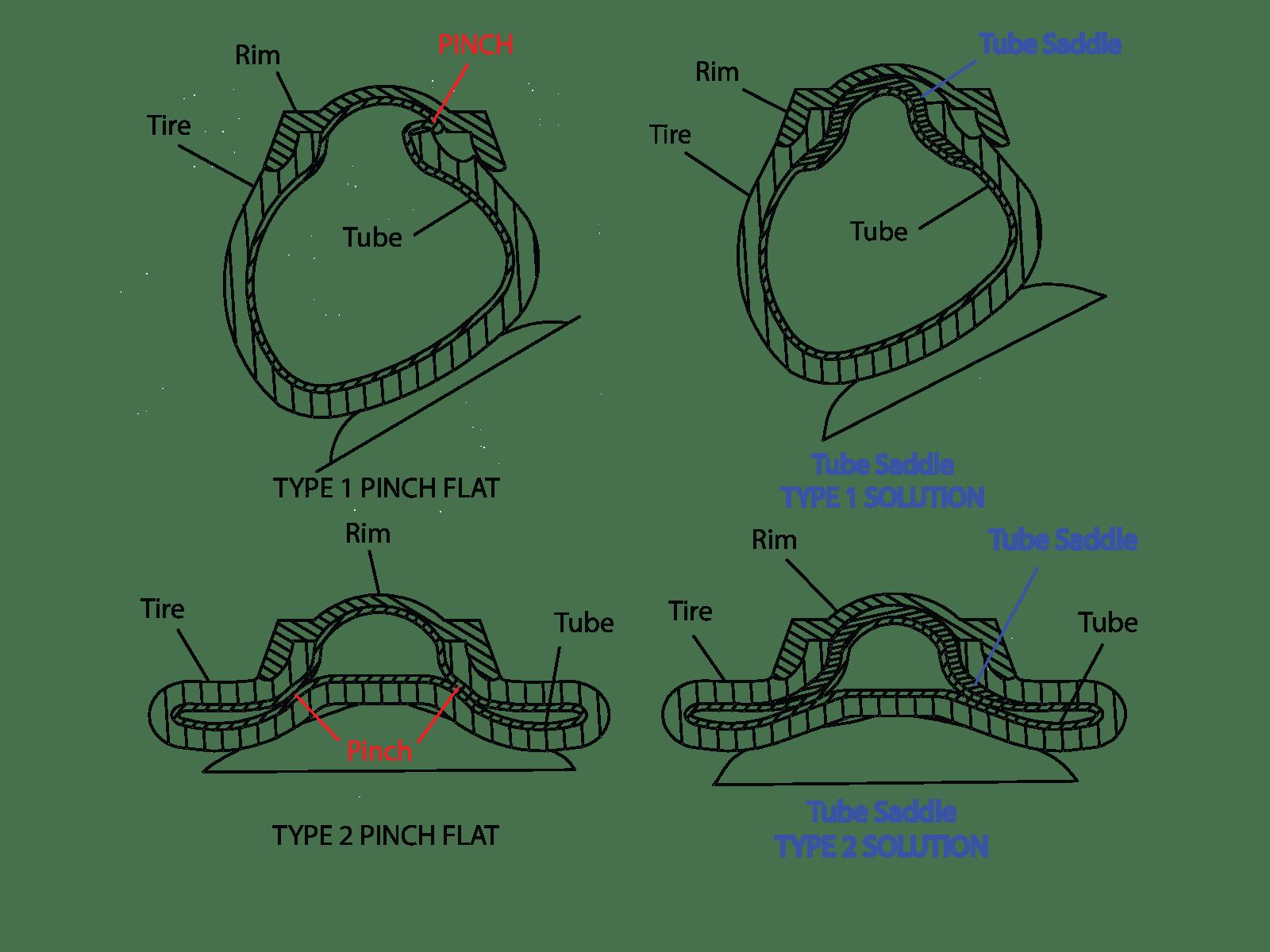 Tube Saddle How It Works