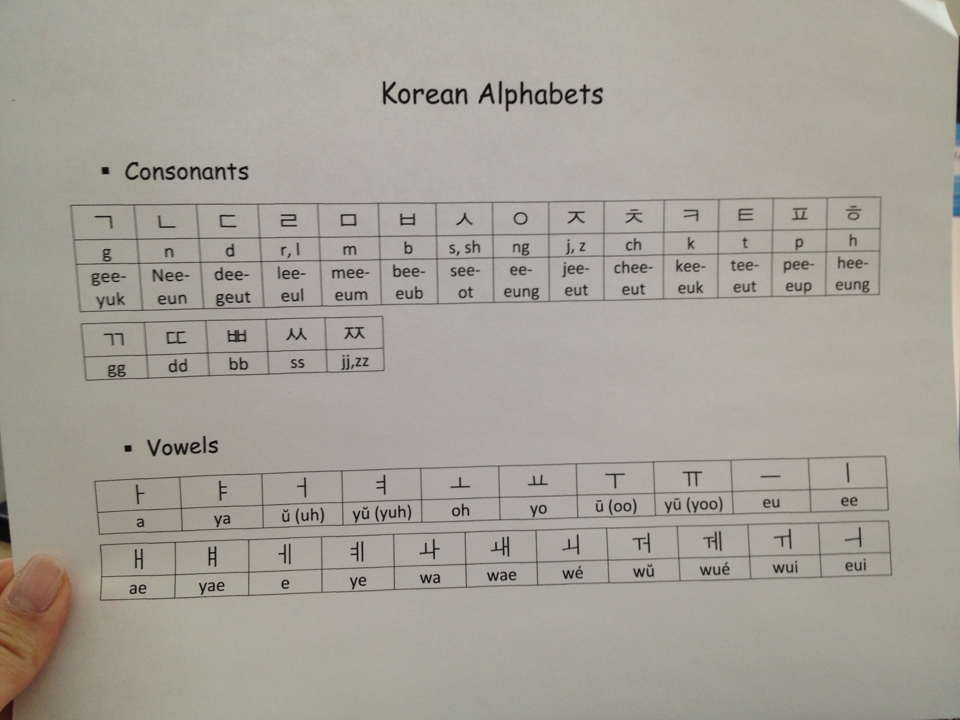 Korean Alphabets Chart