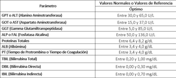 Valores Normales de Perfil Hepatico