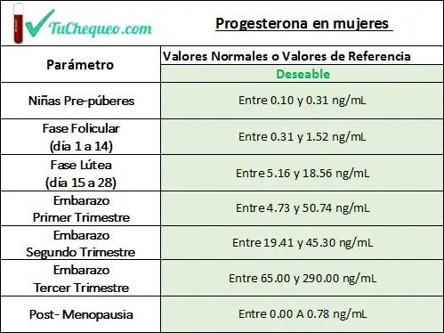 Niveles Normales de Progesterona en mujeres durante el embarazo (primer trimestre, segundo y tercero), en la Fase Folicular, en la Fase Lútea, en Niñas (pre-púberes) y Post-menopausia.