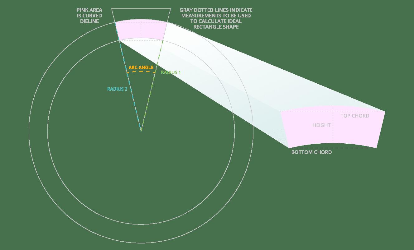Circumference & Arc Angles