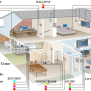 Smart Home Network Wiring Accura Systems Of Tucson