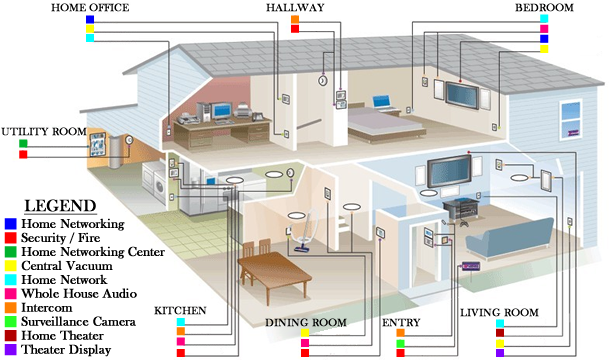 Smart Home / Network Wiring