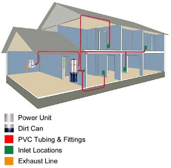 Ac Control Unit Wiring Central Vacuum Accura Systems Of Tucson