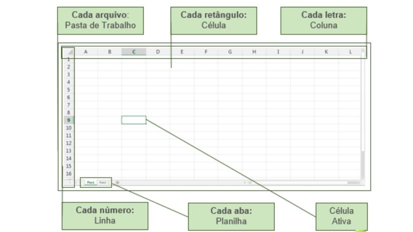 principais termos Excel