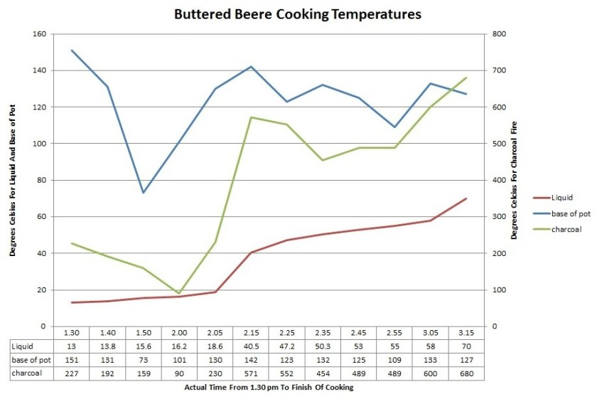 Buttered Beere Cooking Temperatures. At 2.25 more charcoal was added to the chafer. At 2,55 constant application of the bellows began.
