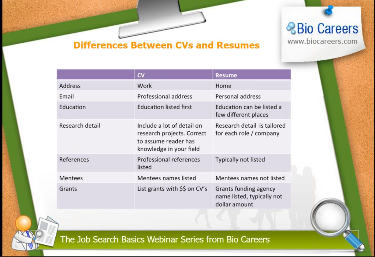 Difference Between Bio Data Resume And Cv Beautiful Difference Between Cv Resume And Cover Letter