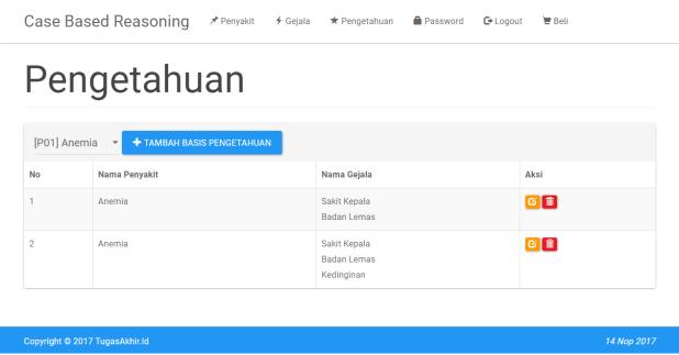Sistem Pakar CBR PHP Data Pengetahuan