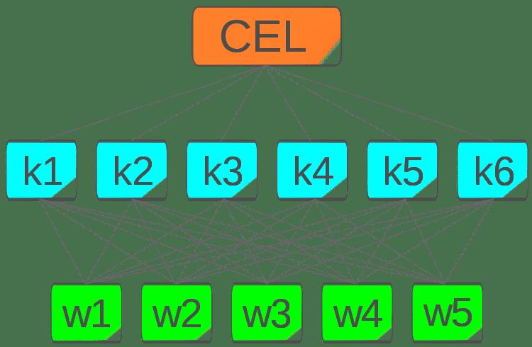 Contoh Perhitungan SPK Metode AHP