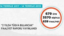 TÜGVA Bulancak 2. Yıl Faaliyet Raporu