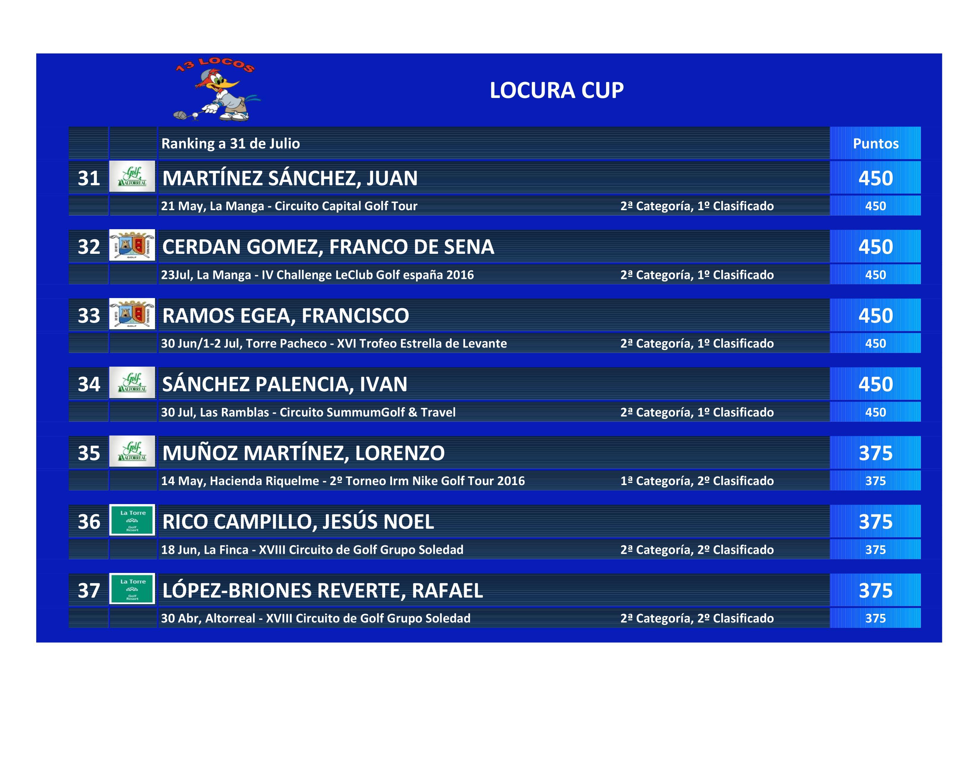 160731 Clasificación La Locura Cup (7)
