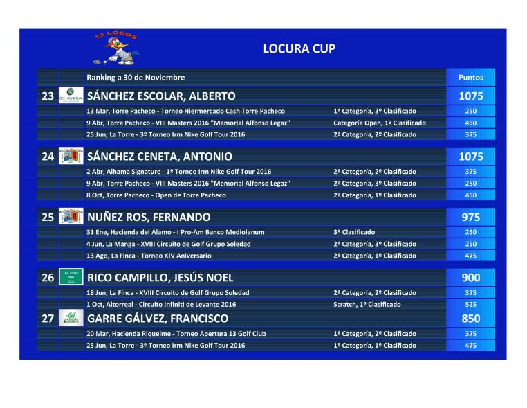161130 Clasificación La Locura Cup (7)