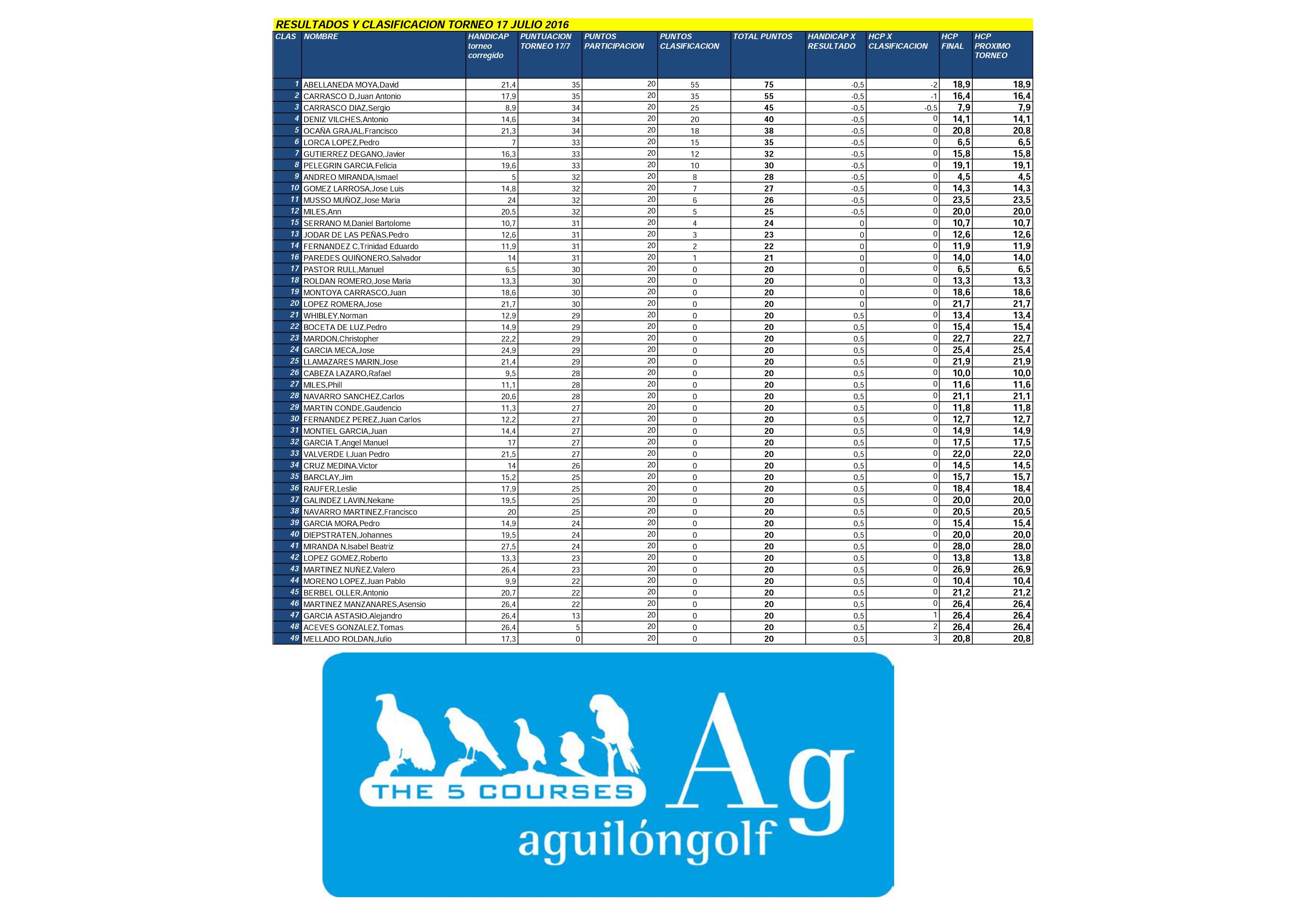 160717 AGU, Clasificación del torneo