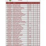 170311 VIL, Clasificación 2ª Categoría de Caballeros (1)