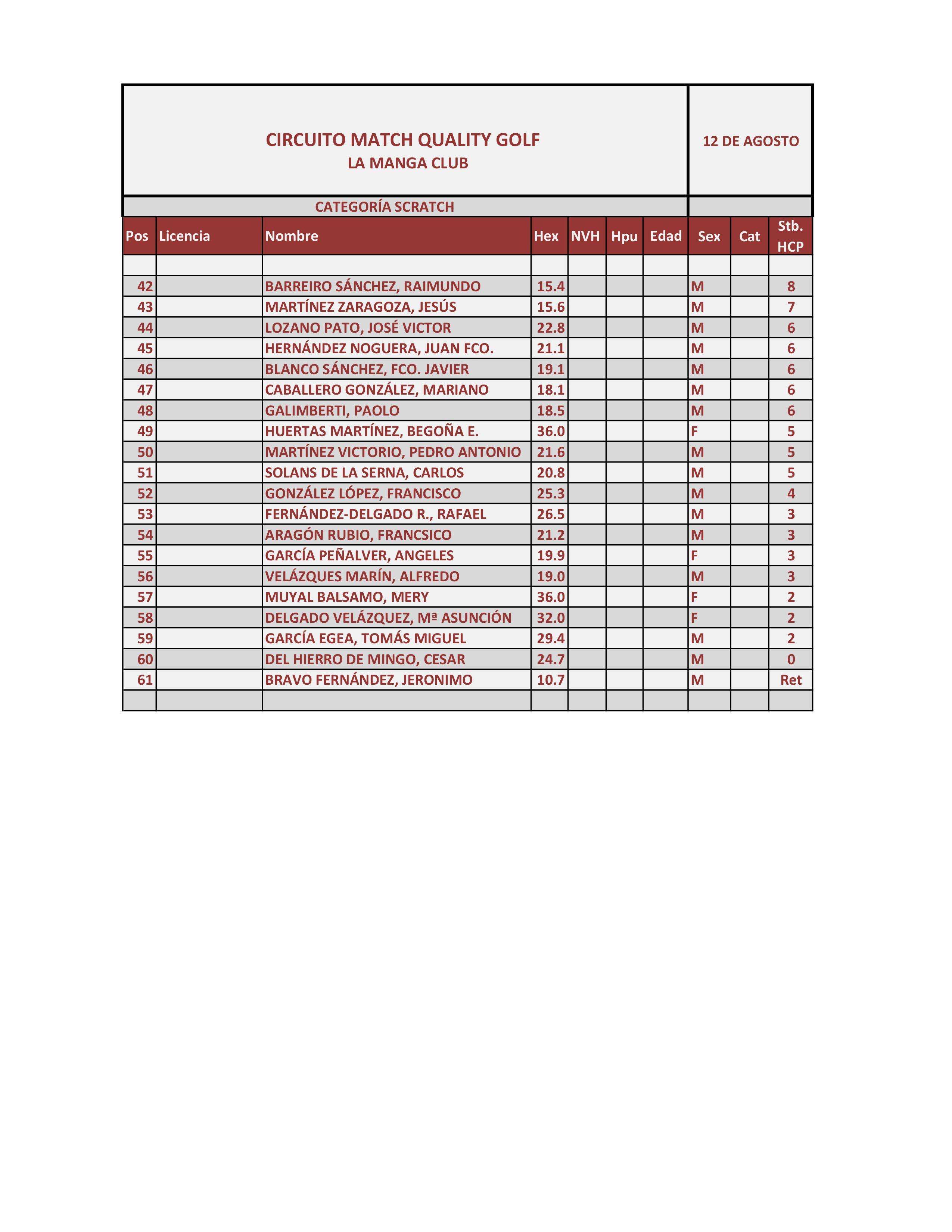 170812 LMS, Clasificación Categoría Scratch (2)