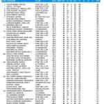 180407 FON, Clasificación 2ª Categoría (1)