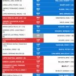 181125 AGU, Clasificación del torneo (2)