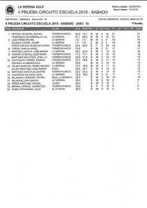 190303 SER, Clasificación del torneo (1ª jornada)