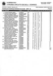 190303 SER, Clasificación del torneo (2ª jornada)