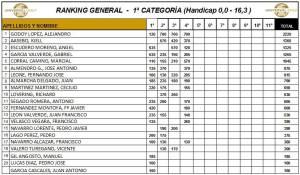 190511 SER, Clasificación General Provisional 1ª Categoría