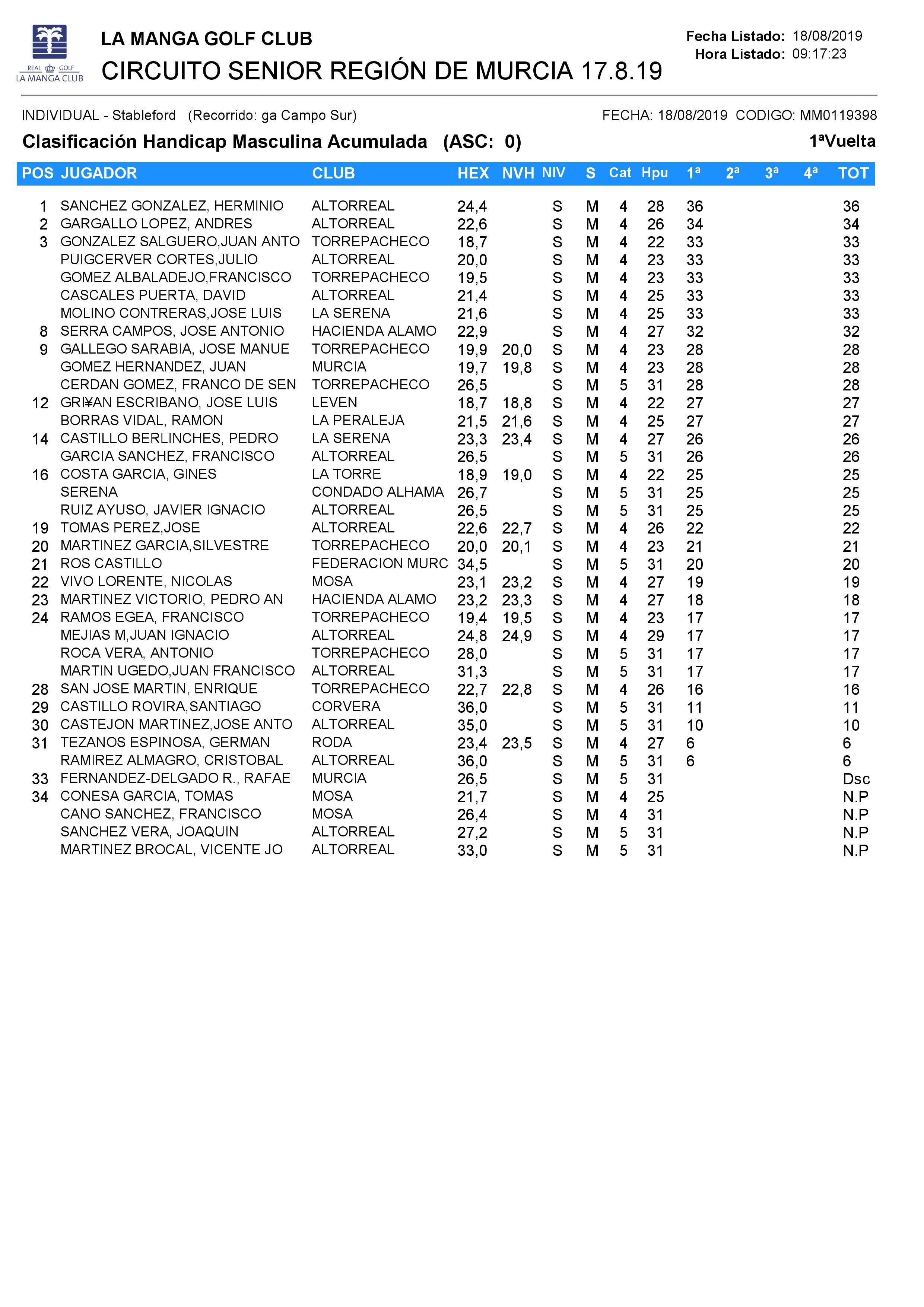 190817 LMS, Clasificación del torneo 2ª Categoría Caballeros